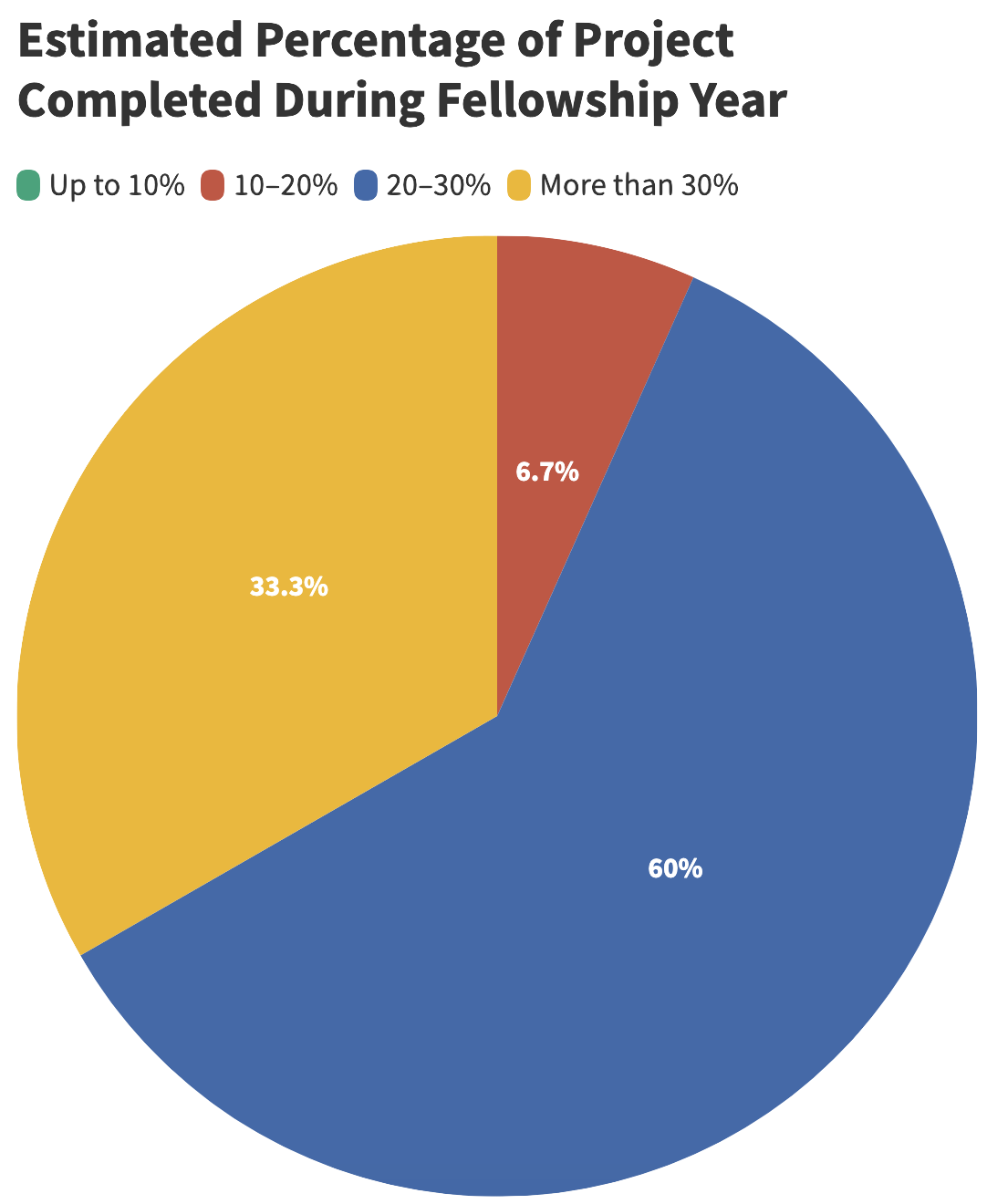 Pie chart showing fellows' self-reported estimated percentage of project completed during the fellowship year. 10-20% completed, 6.7%; 20–30% completed, 60%; more than 30% completed, 33.3%